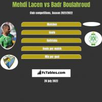 Mehdi Lacen vs Badr Boulahroud h2h player stats