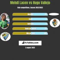 Mehdi Lacen vs Hugo Vallejo h2h player stats