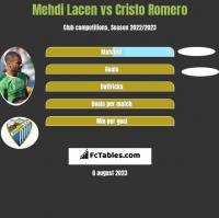 Mehdi Lacen vs Cristo Romero h2h player stats