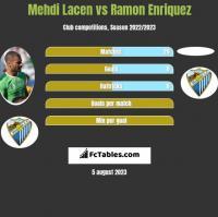 Mehdi Lacen vs Ramon Enriquez h2h player stats