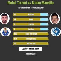 Mehdi Taremi vs Braian Mansilla h2h player stats