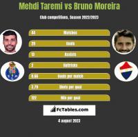 Mehdi Taremi vs Bruno Moreira h2h player stats
