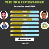 Mehdi Taremi vs Cristiano Ronaldo h2h player stats