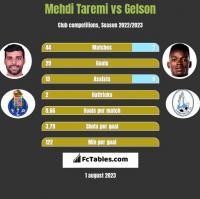 Mehdi Taremi vs Gelson h2h player stats