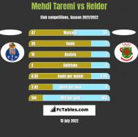 Mehdi Taremi vs Helder h2h player stats
