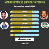Mehdi Taremi vs Hildeberto Pereira h2h player stats