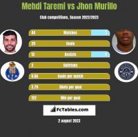 Mehdi Taremi vs Jhon Murillo h2h player stats