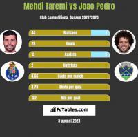 Mehdi Taremi vs Joao Pedro h2h player stats