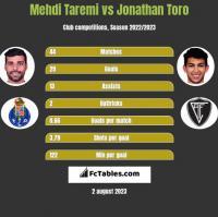 Mehdi Taremi vs Jonathan Toro h2h player stats