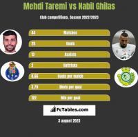 Mehdi Taremi vs Nabil Ghilas h2h player stats