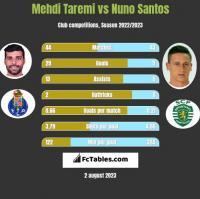 Mehdi Taremi vs Nuno Santos h2h player stats