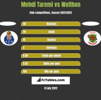 Mehdi Taremi vs Welthon h2h player stats