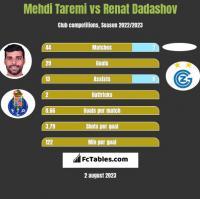 Mehdi Taremi vs Renat Dadashov h2h player stats