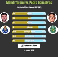Mehdi Taremi vs Pedro Goncalves h2h player stats