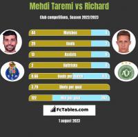 Mehdi Taremi vs Richard h2h player stats