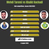 Mehdi Taremi vs Khalid Hachadi h2h player stats