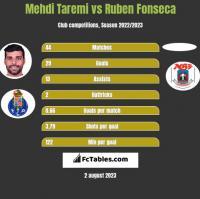 Mehdi Taremi vs Ruben Fonseca h2h player stats