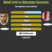 Mehdi Terki vs Aleksandar Kovacevic h2h player stats