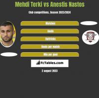Mehdi Terki vs Anestis Nastos h2h player stats
