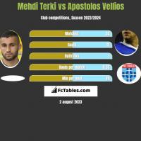 Mehdi Terki vs Apostolos Vellios h2h player stats