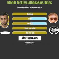 Mehdi Terki vs Athanasios Dinas h2h player stats