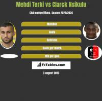 Mehdi Terki vs Clarck Nsikulu h2h player stats