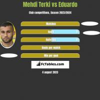 Mehdi Terki vs Eduardo h2h player stats