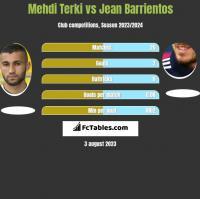 Mehdi Terki vs Jean Barrientos h2h player stats