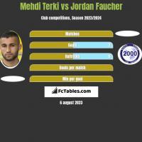Mehdi Terki vs Jordan Faucher h2h player stats