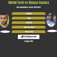 Mehdi Terki vs Khassa Camara h2h player stats