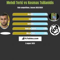 Mehdi Terki vs Kosmas Tsilianidis h2h player stats