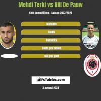 Mehdi Terki vs Nill De Pauw h2h player stats