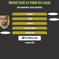 Mehdi Terki vs Pablo De Lucas h2h player stats