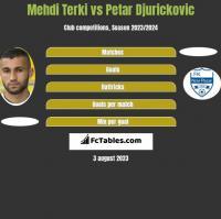 Mehdi Terki vs Petar Djurickovic h2h player stats