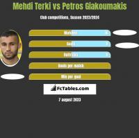 Mehdi Terki vs Petros Giakoumakis h2h player stats