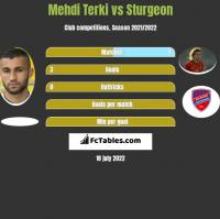 Mehdi Terki vs Sturgeon h2h player stats