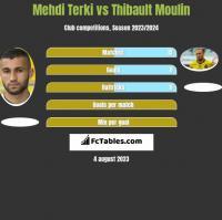 Mehdi Terki vs Thibault Moulin h2h player stats