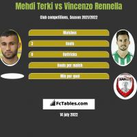 Mehdi Terki vs Vincenzo Rennella h2h player stats