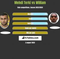 Mehdi Terki vs William h2h player stats