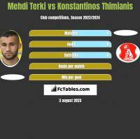 Mehdi Terki vs Konstantinos Thimianis h2h player stats