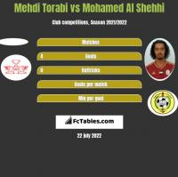 Mehdi Torabi vs Mohamed Al Shehhi h2h player stats