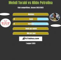 Mehdi Torabi vs Nildo Petrolina h2h player stats