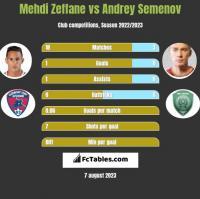 Mehdi Zeffane vs Andrey Semenov h2h player stats