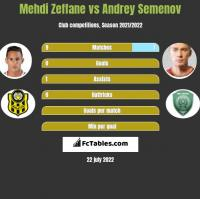 Mehdi Zeffane vs Andriej Siemionow h2h player stats
