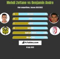 Mehdi Zeffane vs Benjamin Andre h2h player stats