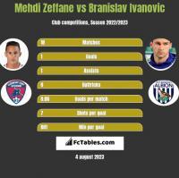 Mehdi Zeffane vs Branislav Ivanović h2h player stats