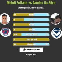 Mehdi Zeffane vs Damien Da Silva h2h player stats