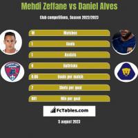 Mehdi Zeffane vs Daniel Alves h2h player stats