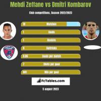 Mehdi Zeffane vs Dmitri Kombarow h2h player stats