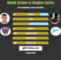Mehdi Zeffane vs Douglas Santos h2h player stats